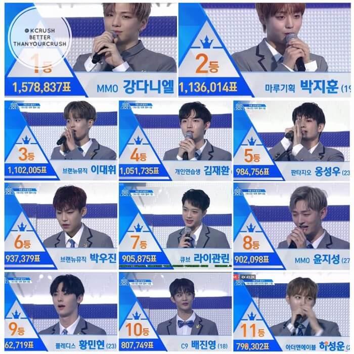 Wanna One đội hình debut chính thức